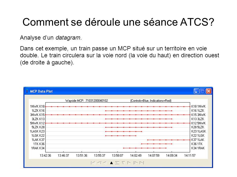Comment se déroule une séance ATCS? Analyse dun datagram. Dans cet exemple, un train passe un MCP situé sur un territoire en voie double. Le train cir