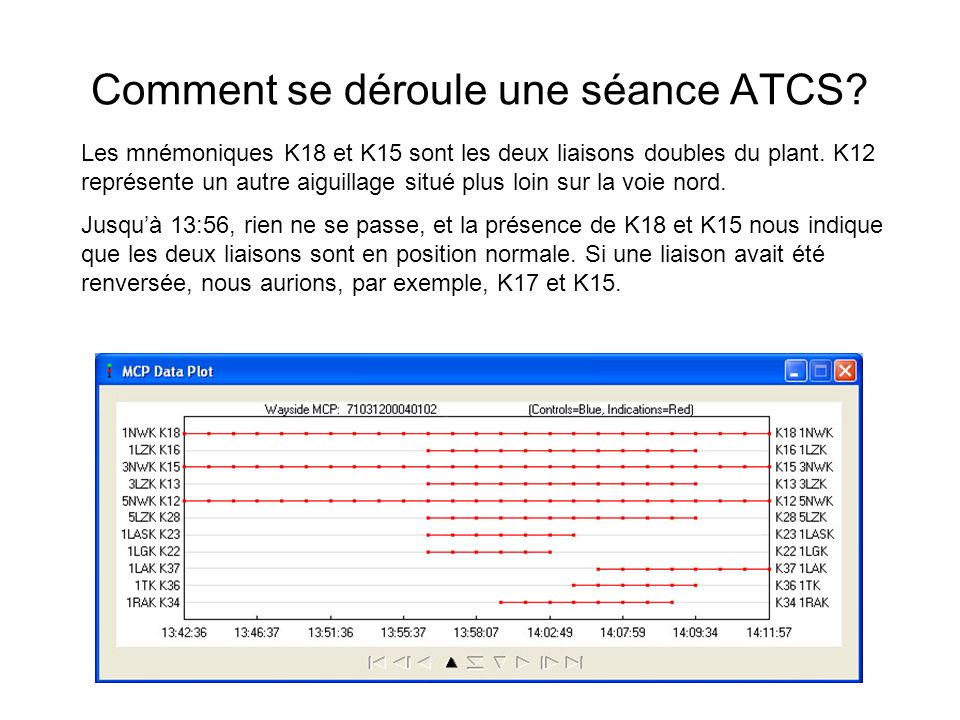 Comment se déroule une séance ATCS? Les mnémoniques K18 et K15 sont les deux liaisons doubles du plant. K12 représente un autre aiguillage situé plus