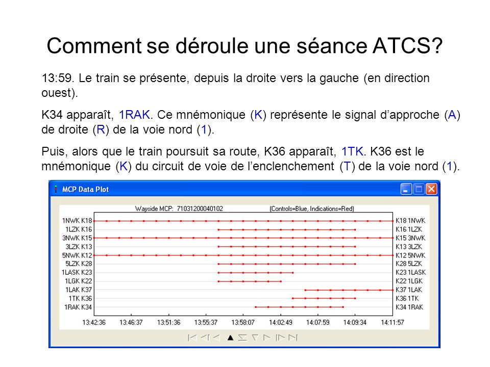 Comment se déroule une séance ATCS? 13:59. Le train se présente, depuis la droite vers la gauche (en direction ouest). K34 apparaît, 1RAK. Ce mnémoniq