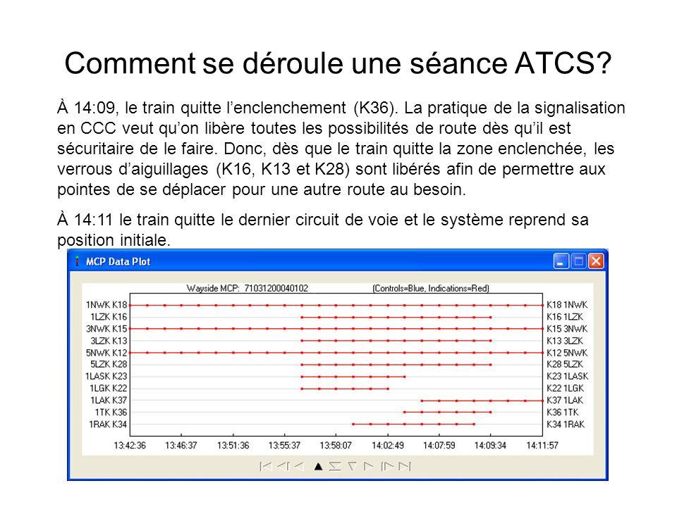 Comment se déroule une séance ATCS? À 14:09, le train quitte lenclenchement (K36). La pratique de la signalisation en CCC veut quon libère toutes les