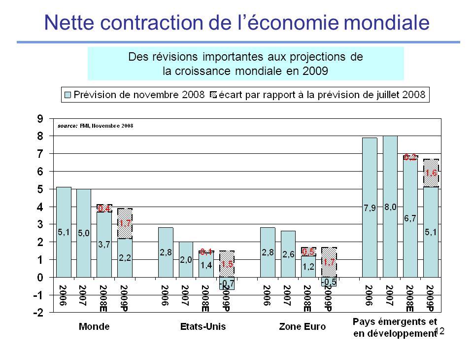 12 Nette contraction de léconomie mondiale Des révisions importantes aux projections de la croissance mondiale en 2009