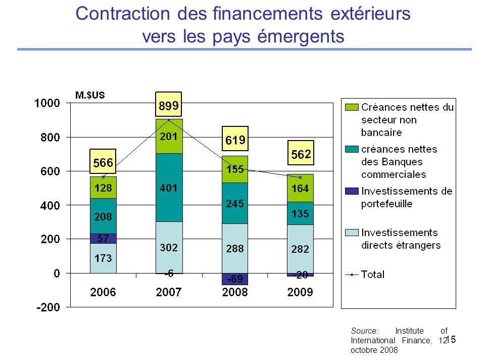 15 Contraction des financements extérieurs vers les pays émergents Source: Institute of International Finance, 12 octobre 2008
