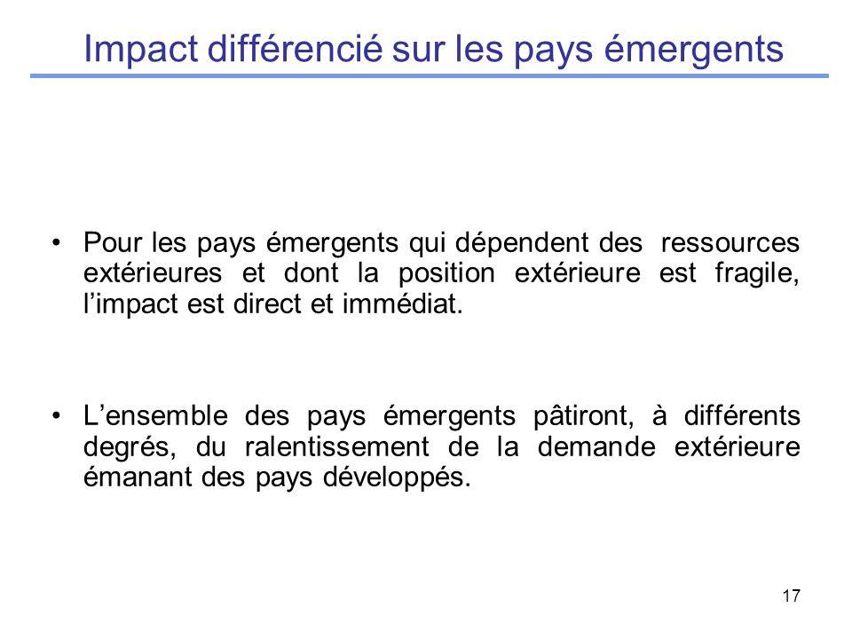 17 Impact différencié sur les pays émergents Pour les pays émergents qui dépendent des ressources extérieures et dont la position extérieure est fragile, limpact est direct et immédiat.