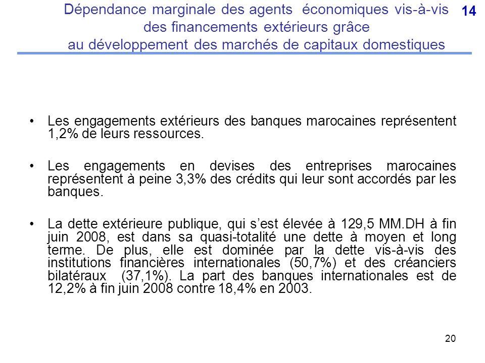 20 Dépendance marginale des agents économiques vis-à-vis des financements extérieurs grâce au développement des marchés de capitaux domestiques Les engagements extérieurs des banques marocaines représentent 1,2% de leurs ressources.