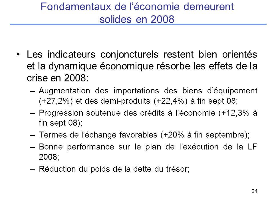 24 Fondamentaux de léconomie demeurent solides en 2008 Les indicateurs conjoncturels restent bien orientés et la dynamique économique résorbe les effets de la crise en 2008: –Augmentation des importations des biens déquipement (+27,2%) et des demi-produits (+22,4%) à fin sept 08; –Progression soutenue des crédits à léconomie (+12,3% à fin sept 08); –Termes de léchange favorables (+20% à fin septembre); –Bonne performance sur le plan de lexécution de la LF 2008; –Réduction du poids de la dette du trésor;