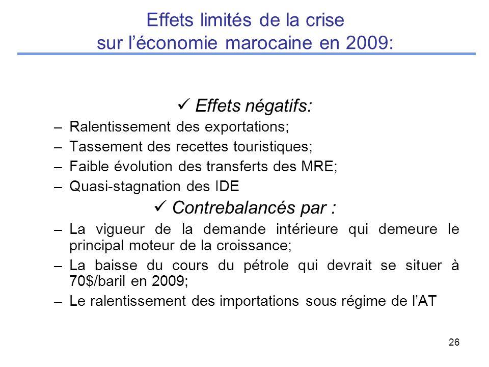 26 Effets limités de la crise sur léconomie marocaine en 2009: Effets négatifs: –Ralentissement des exportations; –Tassement des recettes touristiques; –Faible évolution des transferts des MRE; –Quasi-stagnation des IDE Contrebalancés par : –La vigueur de la demande intérieure qui demeure le principal moteur de la croissance; –La baisse du cours du pétrole qui devrait se situer à 70$/baril en 2009; –Le ralentissement des importations sous régime de lAT