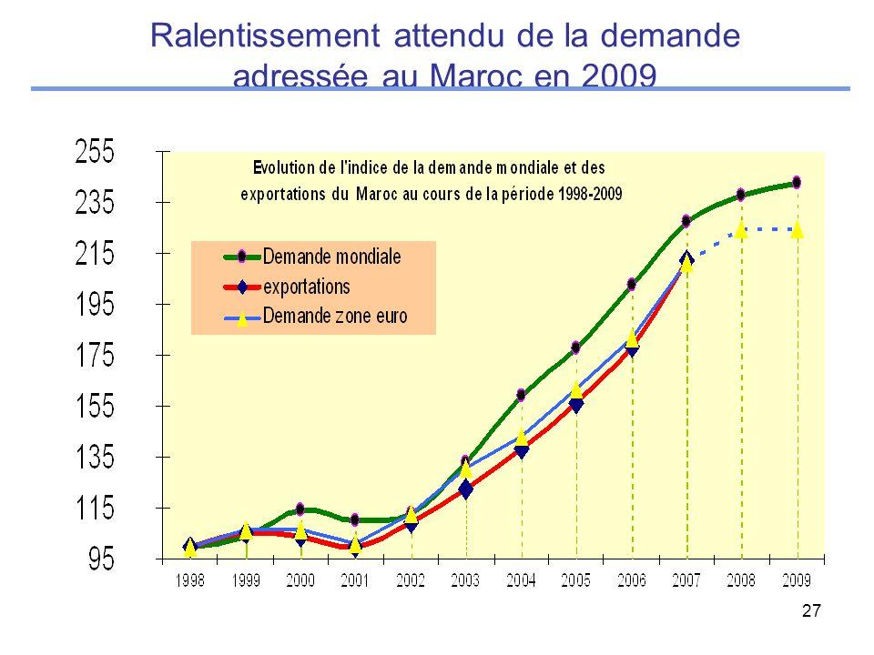 27 Ralentissement attendu de la demande adressée au Maroc en 2009