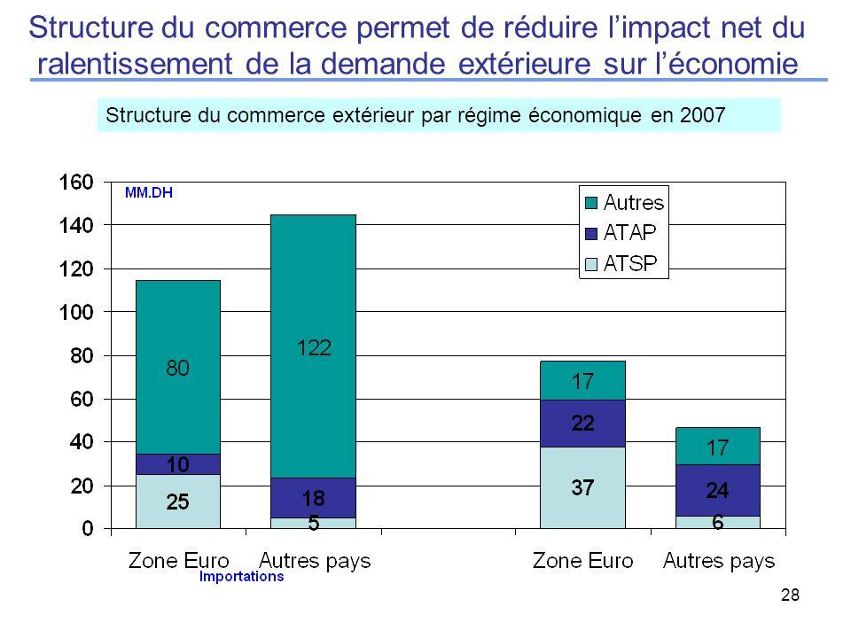 28 Structure du commerce permet de réduire limpact net du ralentissement de la demande extérieure sur léconomie Structure du commerce extérieur par régime économique en 2007