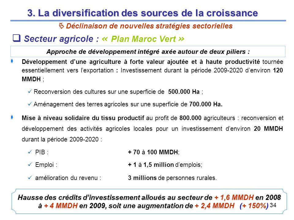 34 Hausse des crédits dinvestissement alloués au secteur de + 1,6 MMDH en 2008 à + 4 MMDH en 2009, soit une augmentation de + 2,4 MMDH (+ 150%) Secteur agricole : « Plan Maroc Vert » Développement dune agriculture à forte valeur ajoutée et à haute productivité tournée essentiellement vers lexportation : Investissement durant la période 2009-2020 denviron 120 MMDH ; Reconversion des cultures sur une superficie de 500.000 Ha ; Aménagement des terres agricoles sur une superficie de 700.000 Ha.
