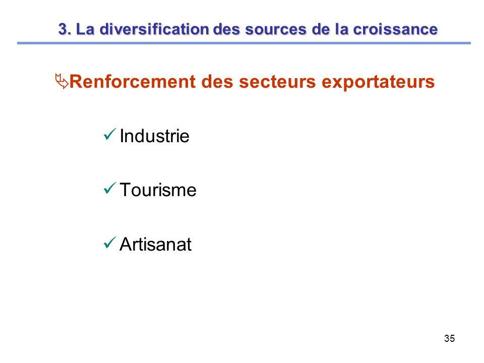 35 Renforcement des secteurs exportateurs Industrie Tourisme Artisanat 3.