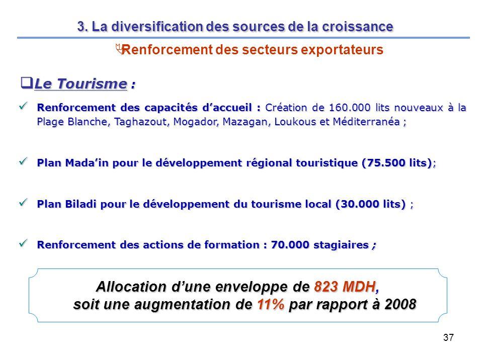 37 Le Tourisme : Le Tourisme : Renforcement des capacités daccueil : Création de 160.000 lits nouveaux à la Plage Blanche, Taghazout, Mogador, Mazagan, Loukous et Méditerranéa ; Renforcement des capacités daccueil : Création de 160.000 lits nouveaux à la Plage Blanche, Taghazout, Mogador, Mazagan, Loukous et Méditerranéa ; Plan Madain pour le développement régional touristique (75.500 lits); Plan Madain pour le développement régional touristique (75.500 lits); Plan Biladi pour le développement du tourisme local (30.000 lits) ; Plan Biladi pour le développement du tourisme local (30.000 lits) ; Renforcement des actions de formation : 70.000 stagiaires ; Renforcement des actions de formation : 70.000 stagiaires ; Allocation dune enveloppe de 823 MDH, soit une augmentation de 11% par rapport à 2008 3.