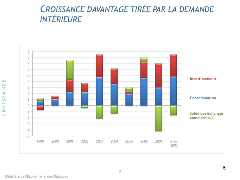 5 3 C ROISSANCE DAVANTAGE TIRÉE PAR LA DEMANDE INTÉRIEURE CROISSANCE Ministère de lEconomie et des Finances