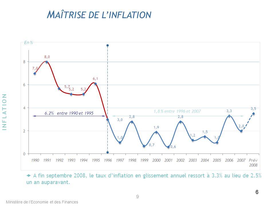6 9 M AÎTRISE DE LINFLATION 6.2% entre 1990 et 1995 1,8 % entre 1996 et 2007 En % INFLATION Ministère de lEconomie et des Finances A fin septembre 2008, le taux dinflation en glissement annuel ressort à 3.3% au lieu de 2.5% un an auparavant.