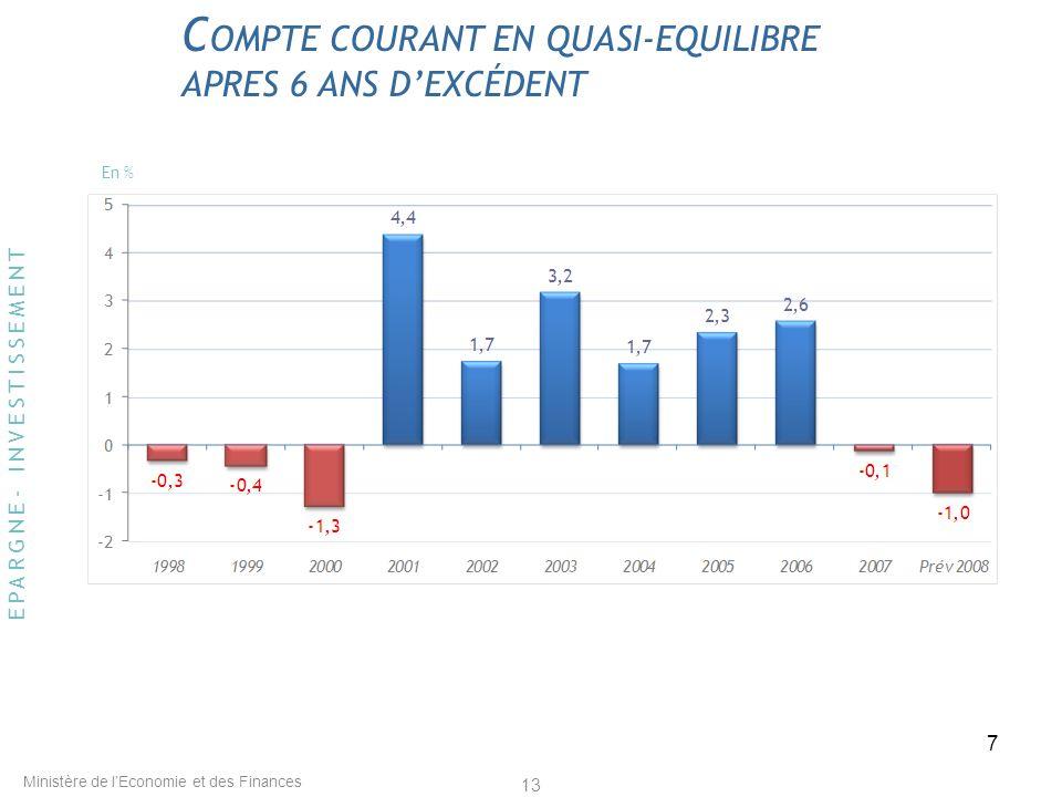 18 Le Maroc a une position extérieure solide Compte courant en % du PIB en 2008, Source: FMI