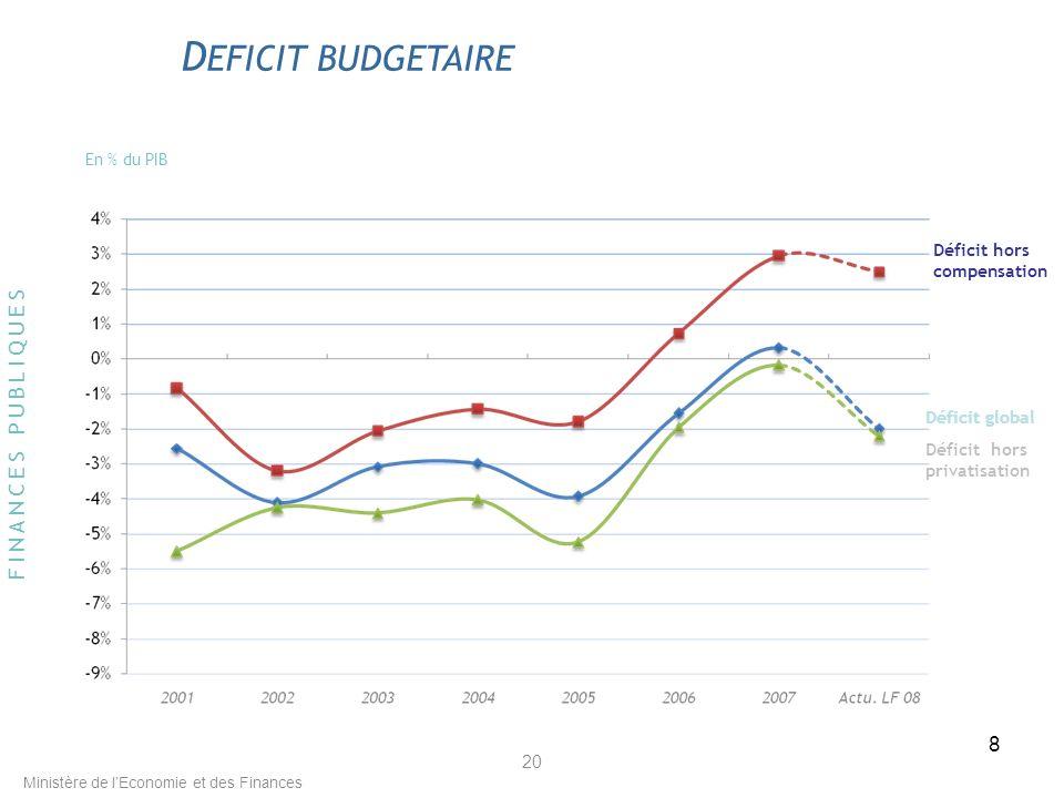 8 20 En % du PIB Ministère de lEconomie et des Finances D EFICIT BUDGETAIRE FINANCES PUBLIQUES Déficit global Déficit hors compensation Déficit hors privatisation