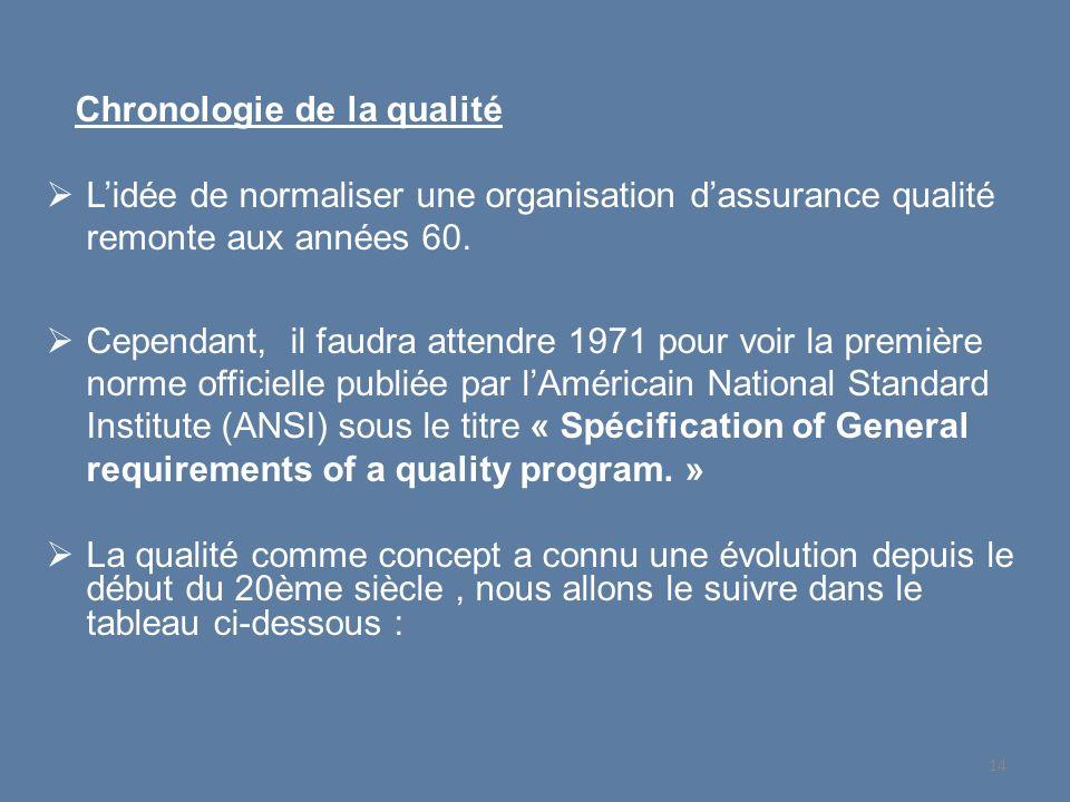 Chronologie de la qualité Lidée de normaliser une organisation dassurance qualité remonte aux années 60. Cependant, il faudra attendre 1971 pour voir