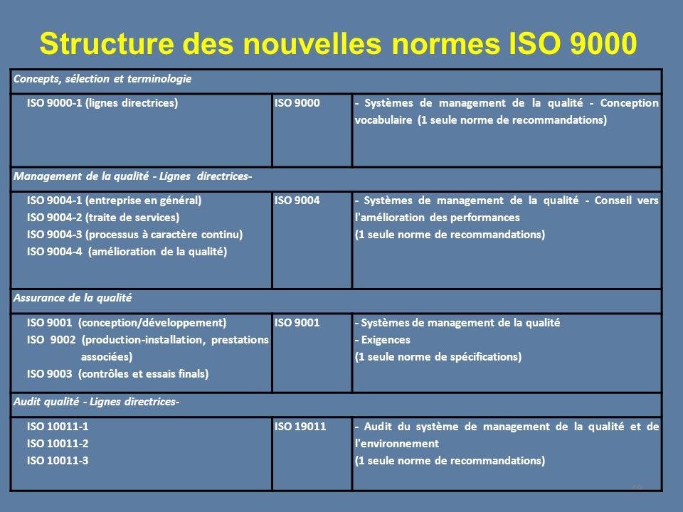49 Concepts, sélection et terminologie ISO 9000-1 (lignes directrices) ISO 9000 - Systèmes de management de la qualité - Conception vocabulaire (1 seu
