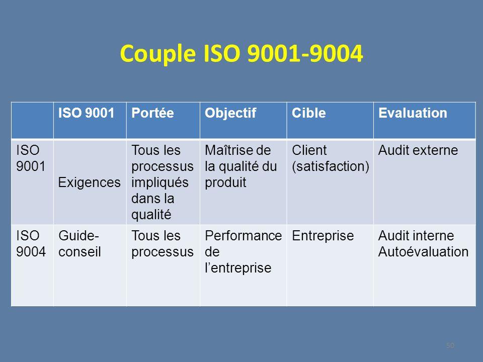 Couple ISO 9001-9004 ISO 9001PortéeObjectifCibleEvaluation ISO 9001 Exigences Tous les processus impliqués dans la qualité Maîtrise de la qualité du p