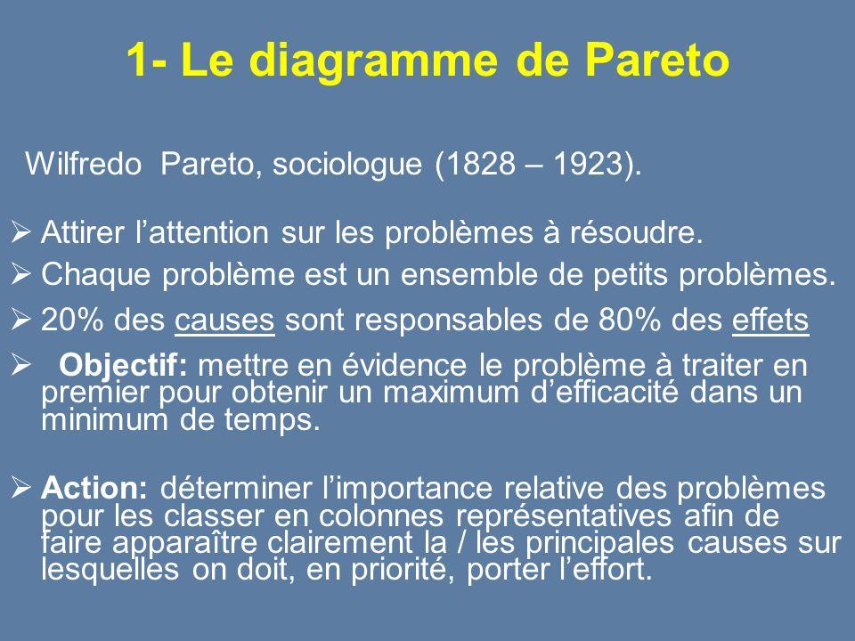 1- Le diagramme de Pareto Wilfredo Pareto, sociologue (1828 – 1923). Attirer lattention sur les problèmes à résoudre. Chaque problème est un ensemble