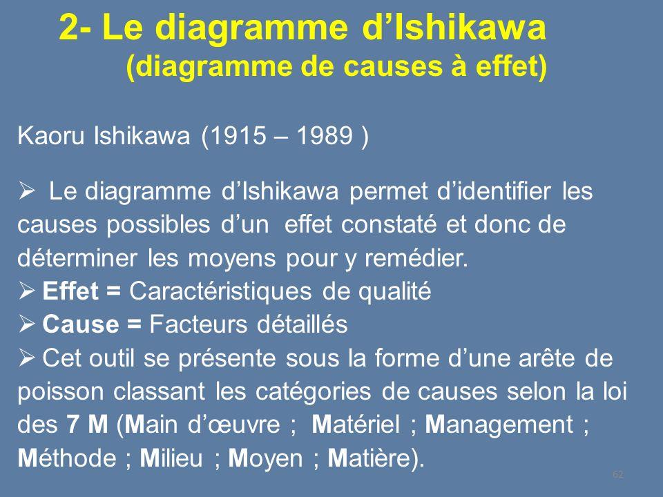 Kaoru Ishikawa (1915 – 1989 ) Le diagramme dIshikawa permet didentifier les causes possibles dun effet constaté et donc de déterminer les moyens pour
