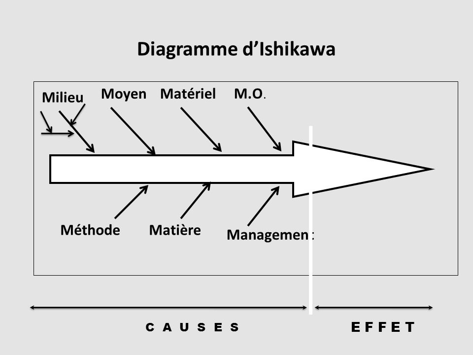 Diagramme dIshikawa E F F E T Milieu MoyenMatériel M.O. MéthodeMatière Management C A U S E S