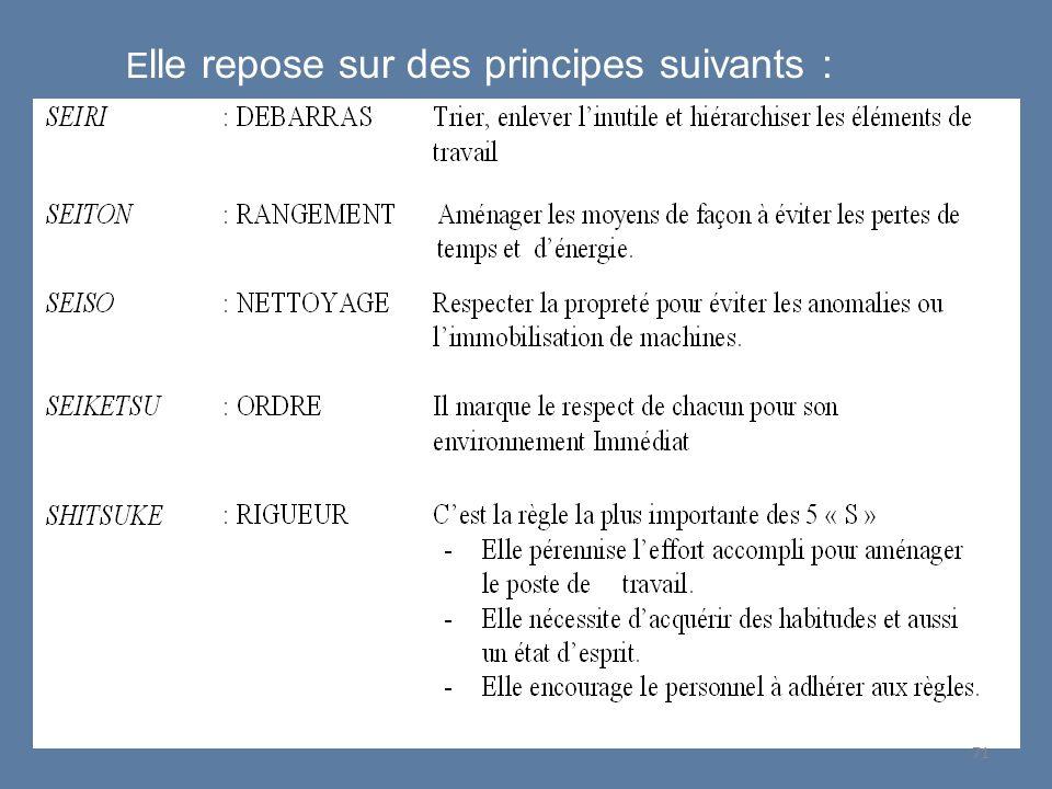 71 E lle repose sur des principes suivants :