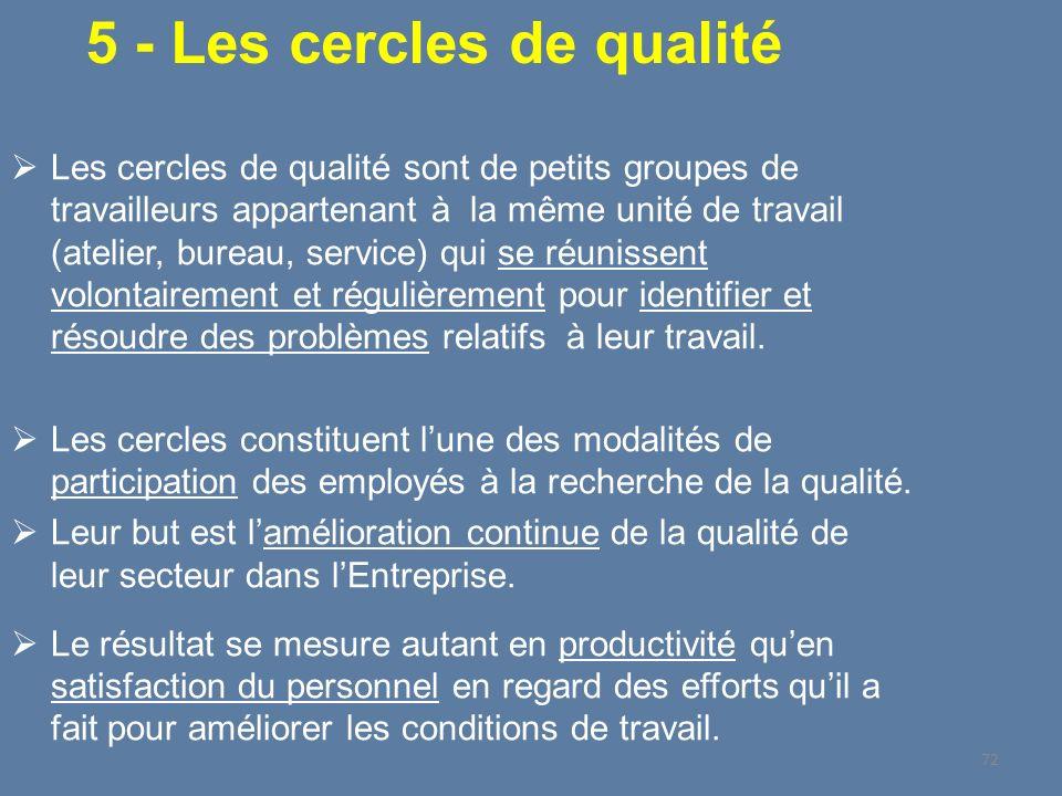 Les cercles de qualité sont de petits groupes de travailleurs appartenant à la même unité de travail (atelier, bureau, service) qui se réunissent volo