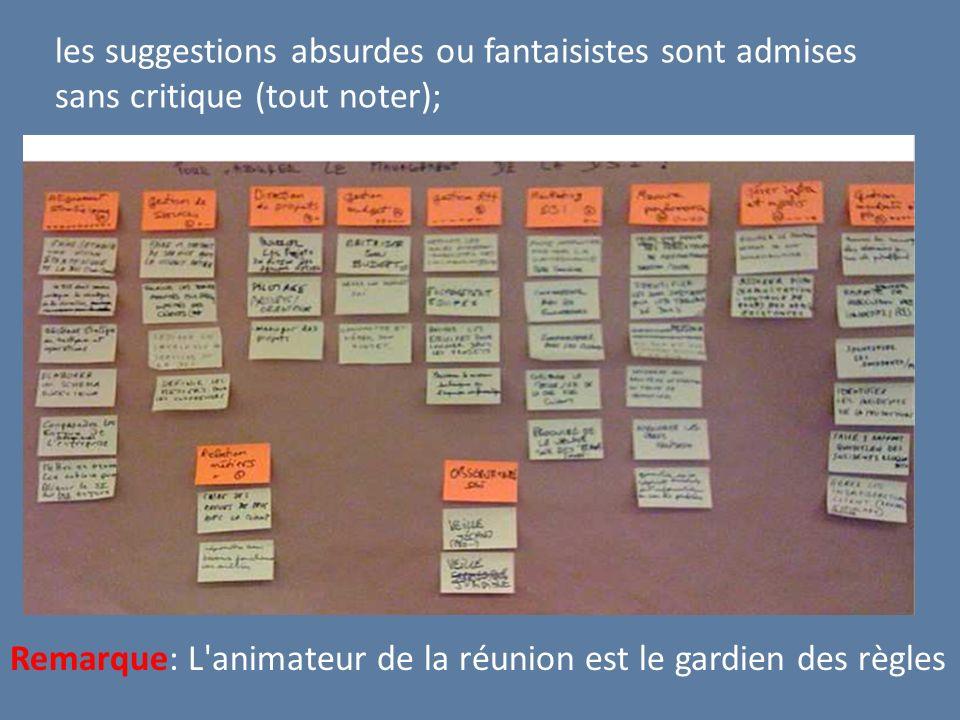 les suggestions absurdes ou fantaisistes sont admises sans critique (tout noter); Remarque: L'animateur de la réunion est le gardien des règles