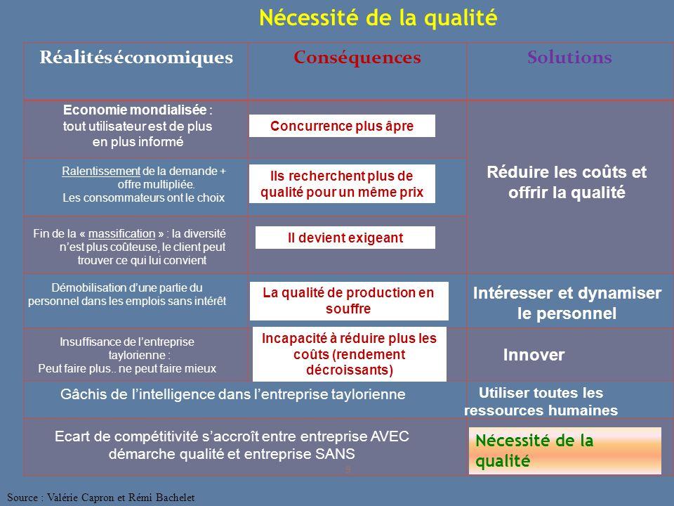 2 - Evolution du concept de qualité.