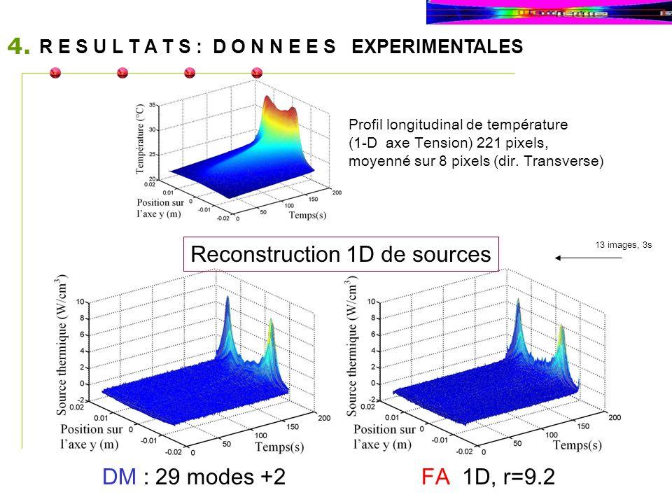 DM : 29 modes +2FA 1D, r=9.2 13 images, 3s Profil longitudinal de température (1-D axe Tension) 221 pixels, moyenné sur 8 pixels (dir. Transverse) Rec