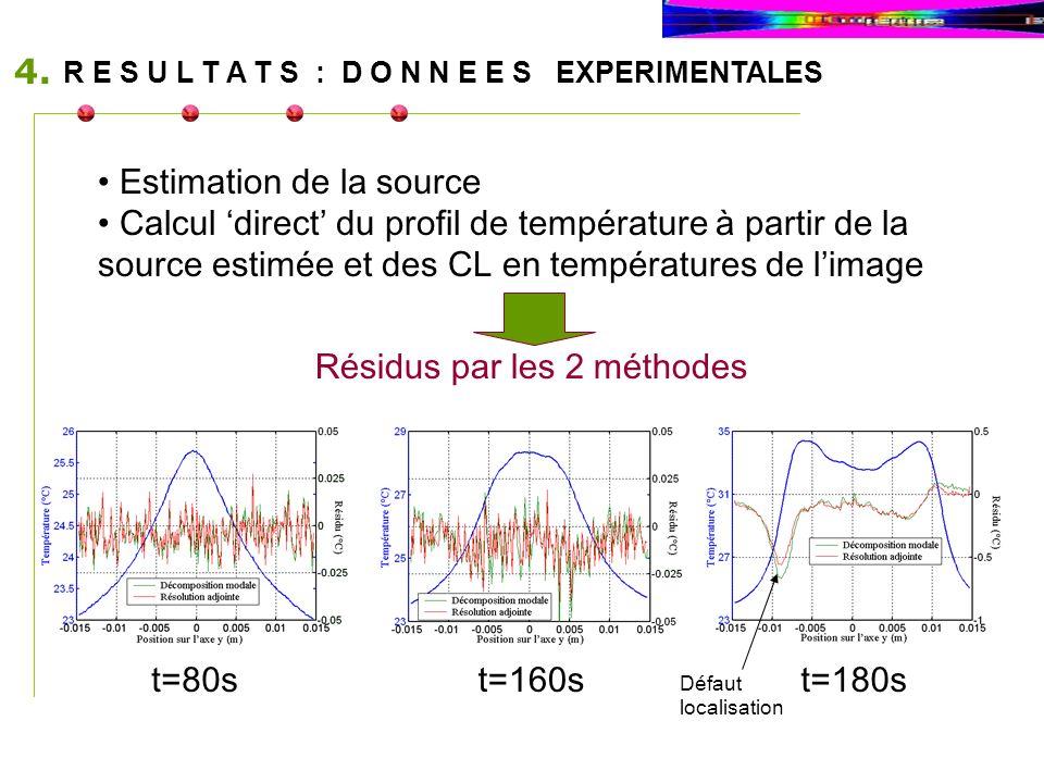 R E S U L T A T S : D O N N E E S EXPERIMENTALES 4. t=80st=160st=180s Défaut localisation Estimation de la source Calcul direct du profil de températu