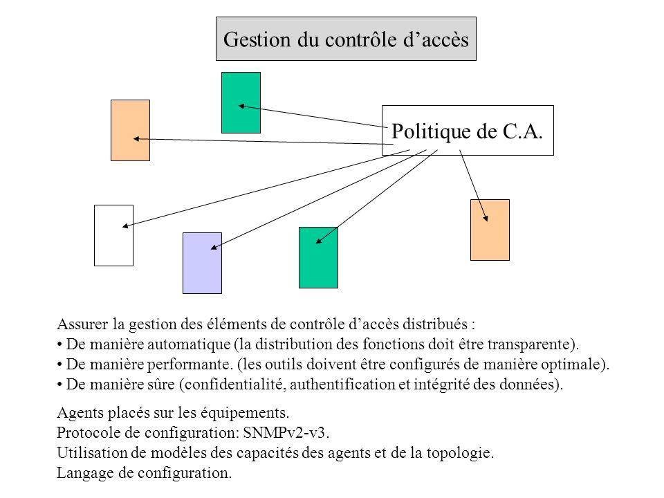 Gestion du contrôle daccès Assurer la gestion des éléments de contrôle daccès distribués : De manière automatique (la distribution des fonctions doit être transparente).