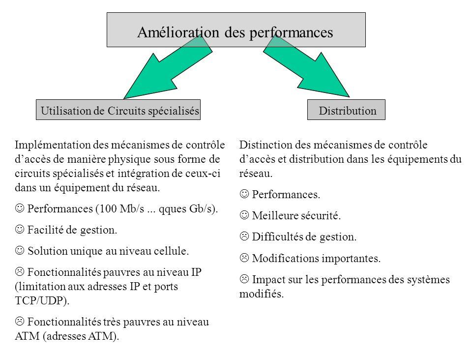 Limitation des perturbations Asynchronisme Utilisation de mécanismes de contrôle daccès asynchrones.