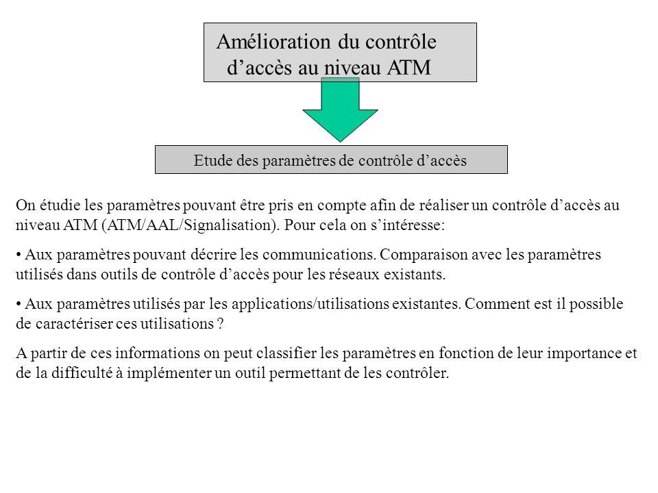 Etude des paramètres de contrôle daccès On étudie les paramètres pouvant être pris en compte afin de réaliser un contrôle daccès au niveau ATM (ATM/AAL/Signalisation).