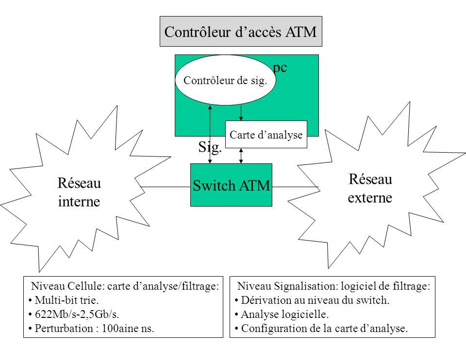 Contrôleur daccès ATM Réseau externe Réseau interne Switch ATM Carte danalyse pc Contrôleur de sig.