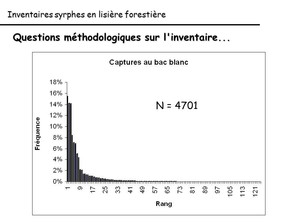 Inventaires syrphes en lisière forestière Questions méthodologiques sur l'inventaire... N = 4701