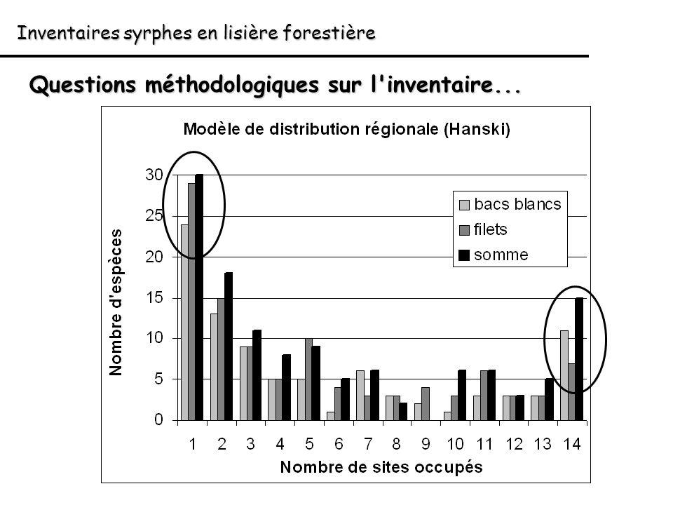 Inventaires syrphes en lisière forestière Questions méthodologiques sur l'inventaire...