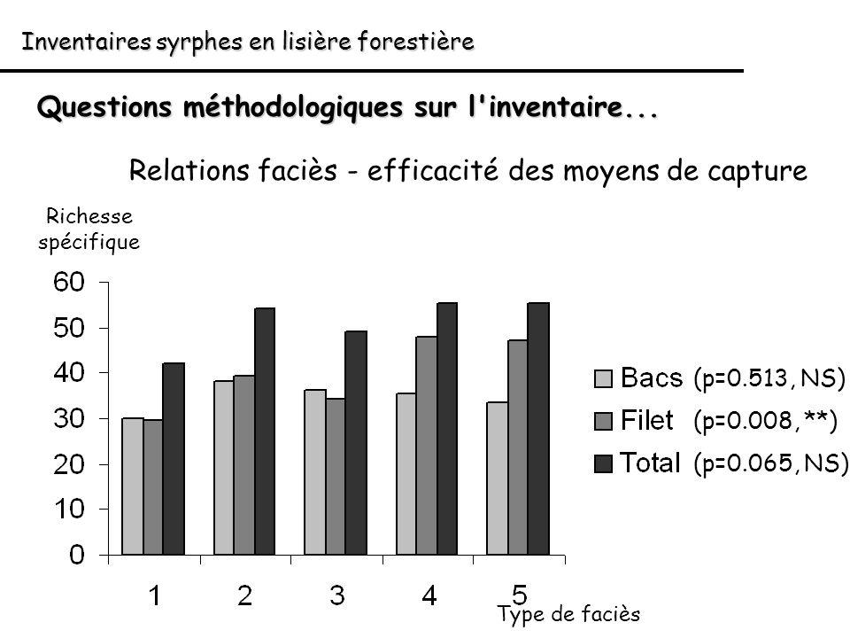 Inventaires syrphes en lisière forestière Questions méthodologiques sur l'inventaire... Relations faciès - efficacité des moyens de capture Type de fa