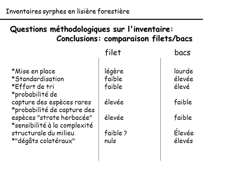 Inventaires syrphes en lisière forestière Questions méthodologiques sur l'inventaire: Conclusions: comparaison filets/bacs filetbacs *Mise en placelég