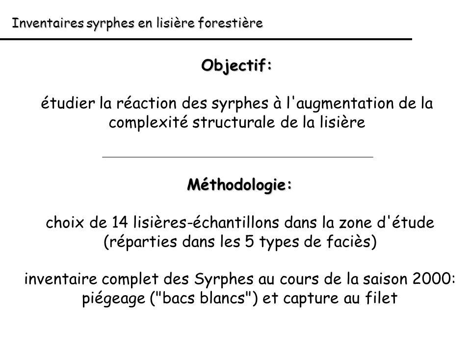 Inventaires syrphes en lisière forestière Objectif: étudier la réaction des syrphes à l'augmentation de la complexité structurale de la lisière Méthod