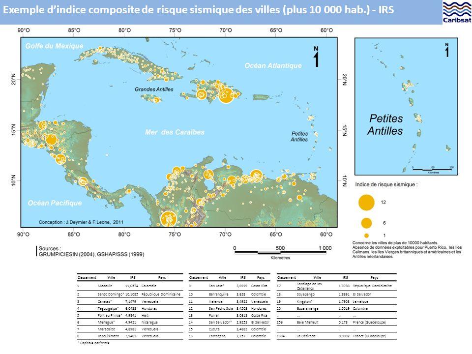Exemple dindice composite de risque sismique des villes (plus 10 000 hab.) - IRS ClassementVilleIRSPaysClassementVilleIRSPaysClassementVilleIRSPays 1Medellin11,0574Colombie9San Jose*3,6919Costa Rica17 Santiago de los Caballeros 1,9788République Dominicaine 2Santo Domingo*10,1085République Dominicaine10Barranquilla3,628Colombie18Soyapango1,8391El Salvador 3Caracas*7,1479Venezuela11Valencia3,4922Venezuela19Kingston*1,7903Jamaïque 4Tegucigalpa*6,0433Honduras12San Pedro Sula3,4503Honduras20Bucaramanga1,5019Colombie 5Port au Prince*4,9841Haïti13Purral3,0613Costa Rica………… 6Managua*4,9421Nicaragua14San Salvador*2,9253El Salvador256Baie Mahault0,178France (Guadeloupe) 7Maracaibo4,6981Venezuela15Cucuta2,4682Colombie………… 8Barquisimeto3,9467Venezuela16Cartagena2,257Colombie1384La Désirade0,0002France (Guadeloupe) * Capitale nationale