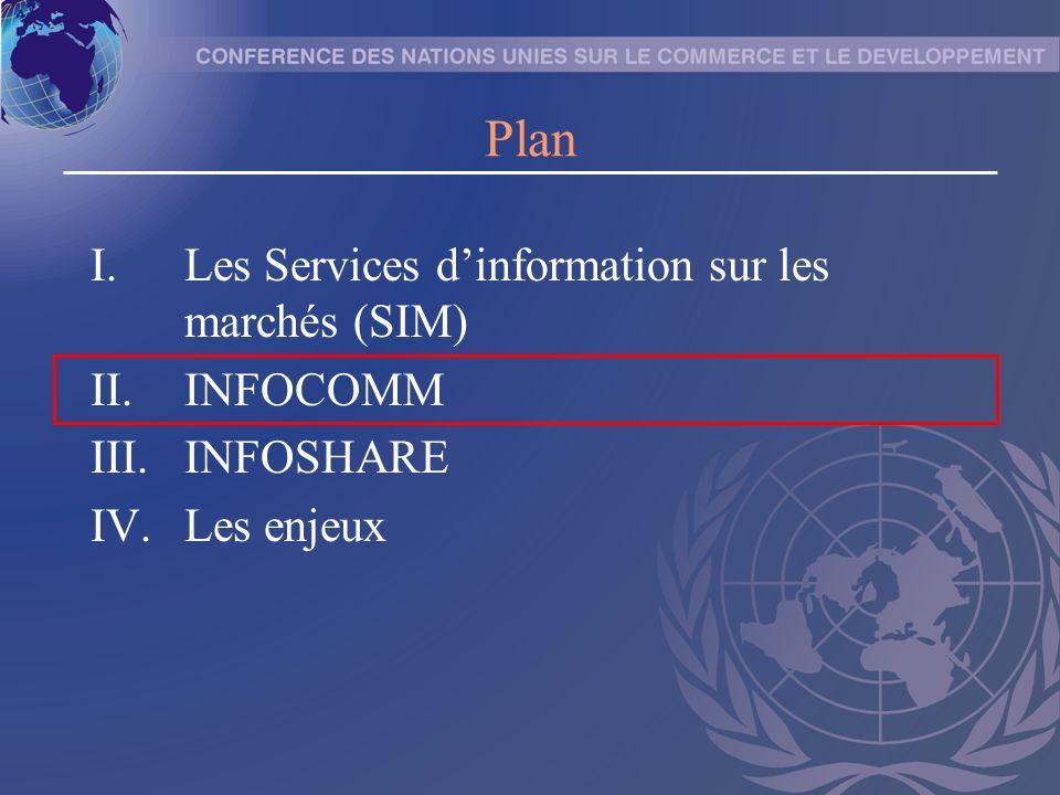II.1 INFOCOMM Niveau macro/méso Des renseignements actualisés dans trois langues sur les facteurs qui influent sur les marchés des produits de base Bénéficiaires : –les acteurs des systèmes de commercialisation –les planificateurs gouvernementaux –le milieu académique