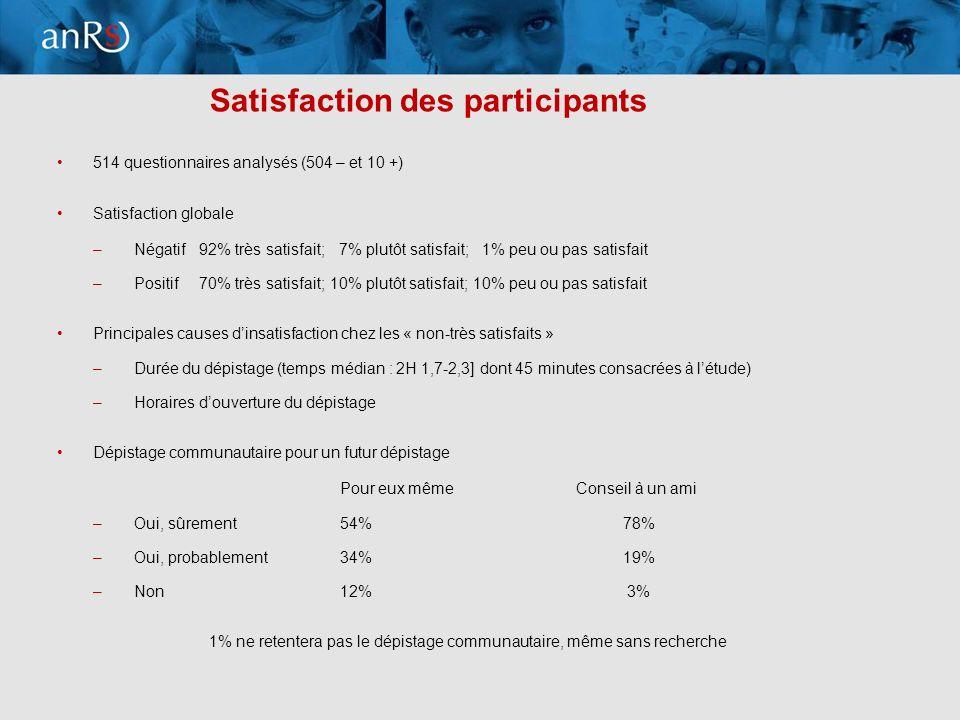 10 Satisfaction des participants 514 questionnaires analysés (504 – et 10 +) Satisfaction globale –Négatif92% très satisfait; 7% plutôt satisfait; 1% peu ou pas satisfait –Positif70% très satisfait; 10% plutôt satisfait; 10% peu ou pas satisfait Principales causes dinsatisfaction chez les « non-très satisfaits » –Durée du dépistage (temps médian : 2H 1,7-2,3] dont 45 minutes consacrées à létude) –Horaires douverture du dépistage Dépistage communautaire pour un futur dépistage Pour eux mêmeConseil à un ami –Oui, sûrement54%78% –Oui, probablement34%19% –Non12% 3% 1% ne retentera pas le dépistage communautaire, même sans recherche