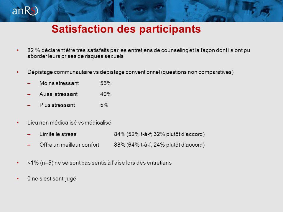 11 Satisfaction des participants 82 % déclarent être très satisfaits par les entretiens de counseling et la façon dont ils ont pu aborder leurs prises de risques sexuels Dépistage communautaire vs dépistage conventionnel (questions non comparatives) –Moins stressant55% –Aussi stressant40% –Plus stressant 5% Lieu non médicalisé vs médicalisé –Limite le stress84% (52% t-à-f; 32% plutôt daccord) –Offre un meilleur confort88% (64% t-à-f; 24% plutôt daccord) <1% (n=5) ne se sont pas sentis à laise lors des entretiens 0 ne sest senti jugé