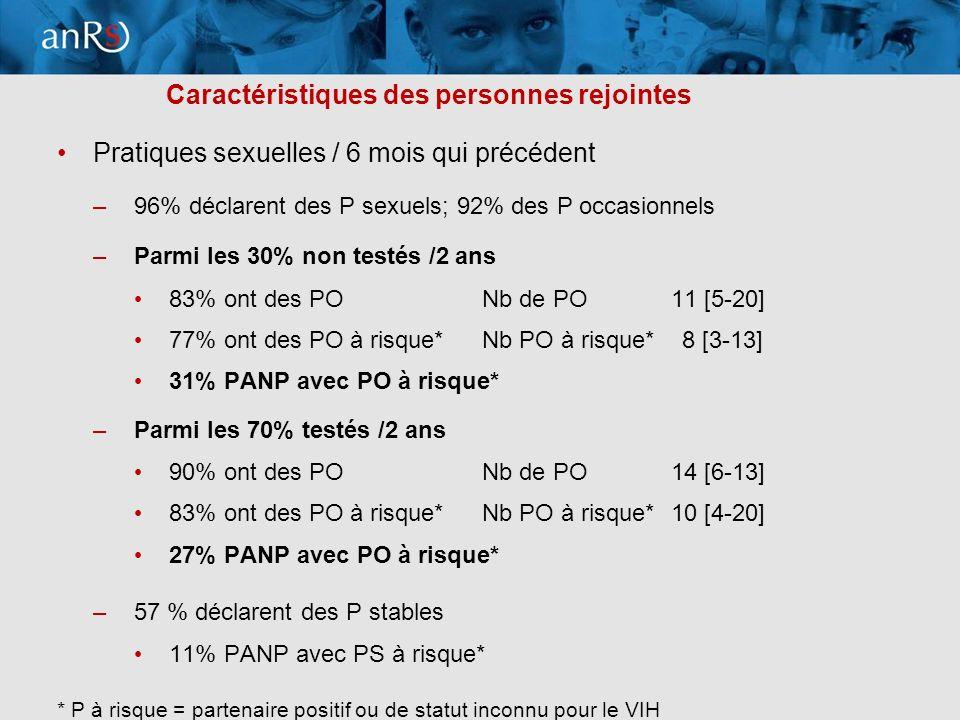13 Caractéristiques des personnes rejointes Pratiques sexuelles / 6 mois qui précédent –96% déclarent des P sexuels; 92% des P occasionnels –Parmi les 30% non testés /2 ans 83% ont des PONb de PO11 [5-20] 77% ont des PO à risque* Nb PO à risque* 8 [3-13] 31% PANP avec PO à risque* –Parmi les 70% testés /2 ans 90% ont des PONb de PO14 [6-13] 83% ont des PO à risque* Nb PO à risque*10 [4-20] 27% PANP avec PO à risque* –57 % déclarent des P stables 11% PANP avec PS à risque* * P à risque = partenaire positif ou de statut inconnu pour le VIH