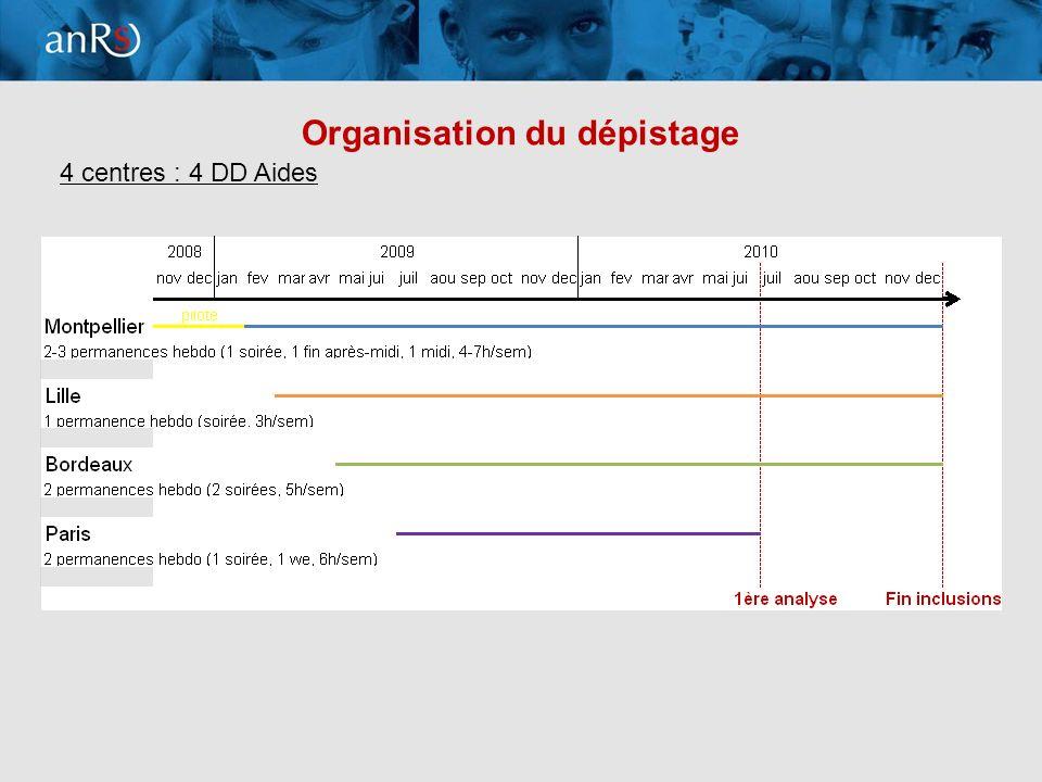15 Conclusions et perspectives (1) ANRS - COMTEST : 1 ère évaluation scientifique en Europe dun dépistage communautaire exclusivement non médicalisé Dépistage communautaire atteint des HSH –Sexuellement à risque dacquérir le VIH –1/3 non dépistés récemment et pour qui le dépistage communautaire augmente laccès aux dépistage –1/3 dépistés régulièrement et pour qui le dépistage communautaire augmente la fréquence de dépistage Le dépistage communautaire permet un diagnostic précoce de la maladie Les acteurs communautaires / paires ont montré leur capacité à réaliser le dépistage du VIH dans une démarche globale de prévention Le dépistage communautaire complète loffre de dépistage existante