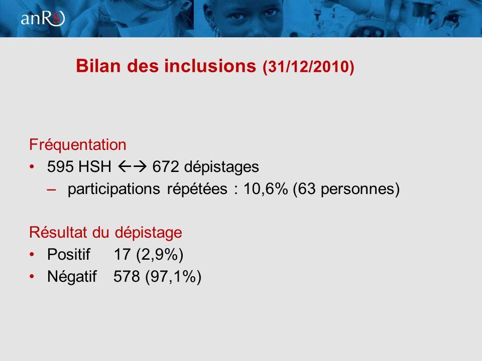 8 Bilan des inclusions (31/12/2010) Fréquentation 595 HSH 672 dépistages –participations répétées : 10,6% (63 personnes) Résultat du dépistage Positif 17 (2,9%) Négatif 578 (97,1%)