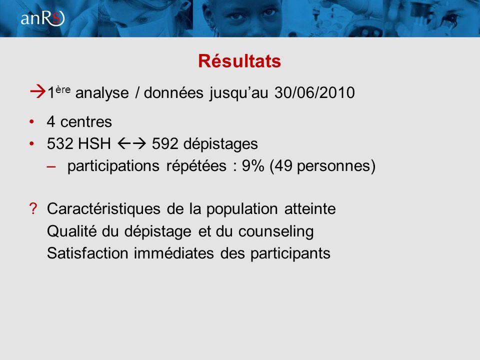 9 Résultats 1 ère analyse / données jusquau 30/06/2010 4 centres 532 HSH 592 dépistages –participations répétées : 9% (49 personnes) Caractéristiques de la population atteinte Qualité du dépistage et du counseling Satisfaction immédiates des participants