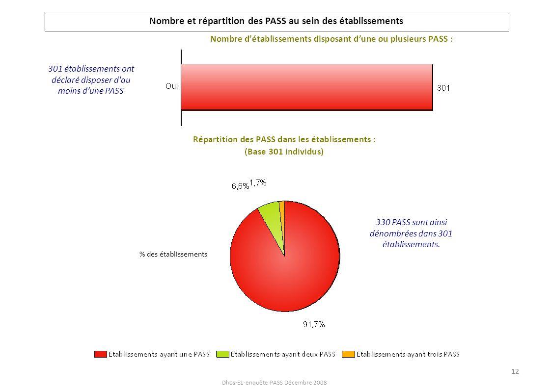 Dhos-E1-enquête PASS Décembre 2008 330 PASS sont ainsi dénombrées dans 301 établissements. Nombre et répartition des PASS au sein des établissements 3