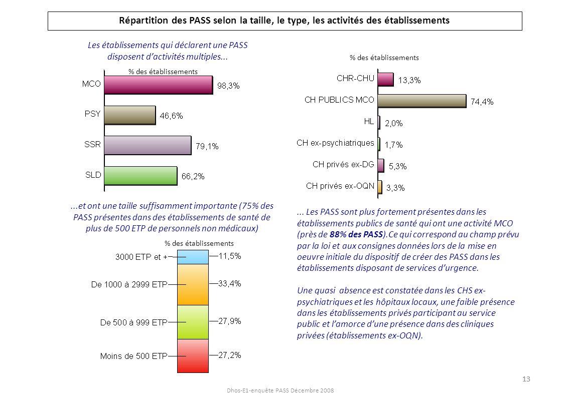 Dhos-E1-enquête PASS Décembre 2008 Répartition des PASS selon la taille, le type, les activités des établissements Les établissements qui déclarent un